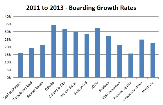 2011-2013StationGrowthRatesBarChart